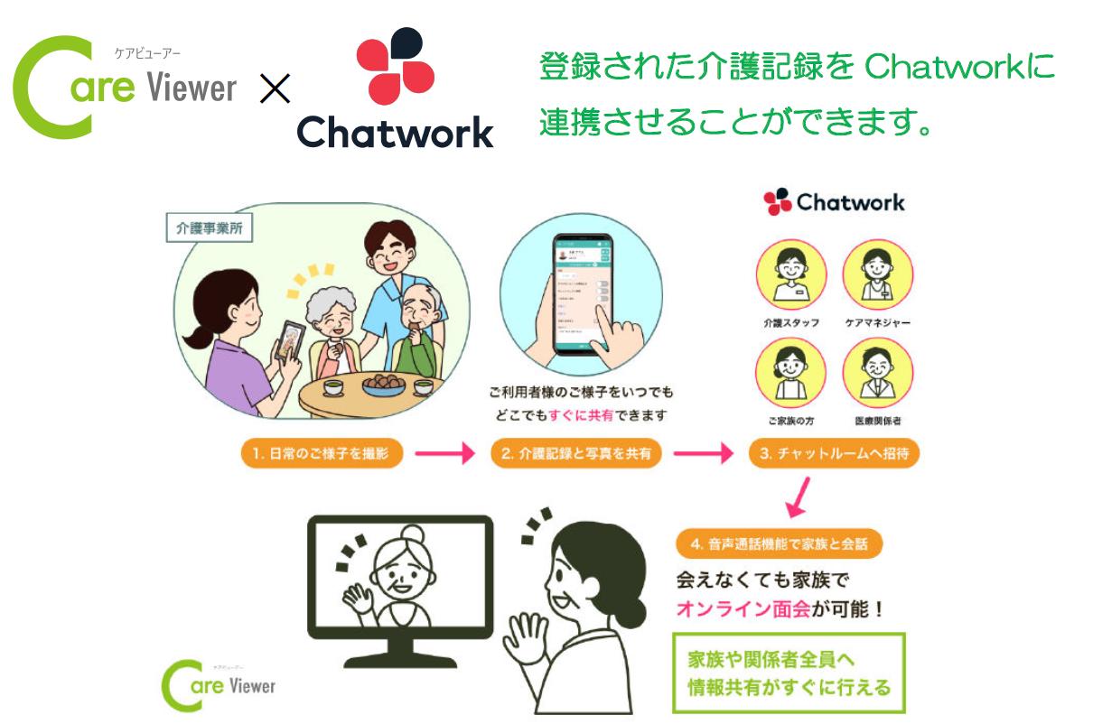 Chatwork連携!コロナ化でもオンライン面会