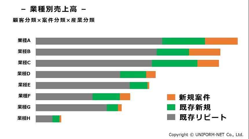 (2)売上構成比×産業分類による「業種別売上高」