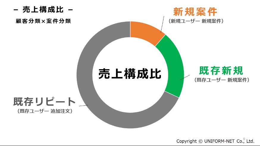 (1)顧客分析×案件分類による「売上構成比」