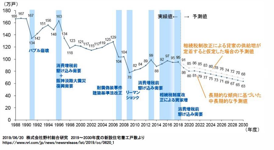 住宅着工棟数の推移(予測値含む )