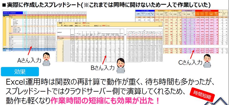 改善までの流れ・スプレッドシート化へのステップ②