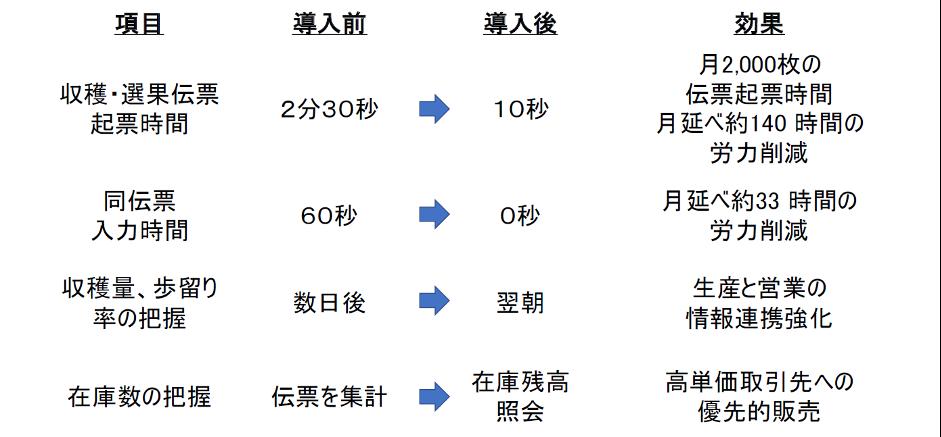 生産システムの効果測定