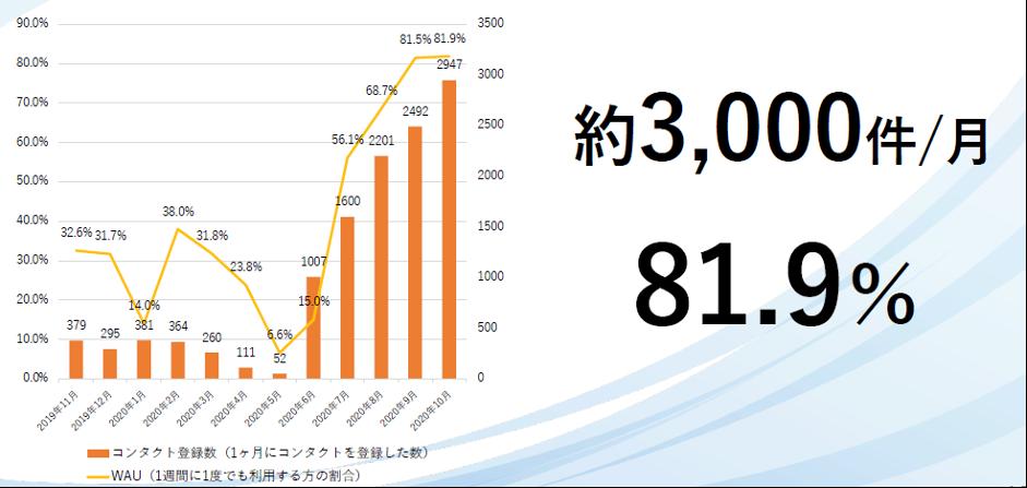 Sansanコンタクト利⽤率が毎⽉上昇