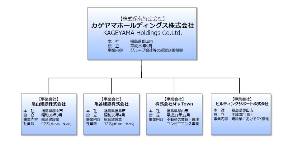 カゲヤマホールディングス株式会社組織図