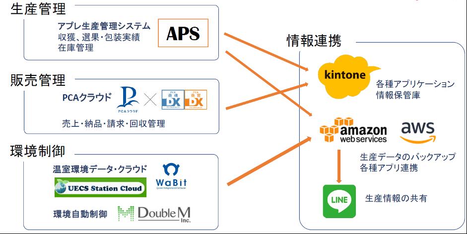 アプリケーションの構成