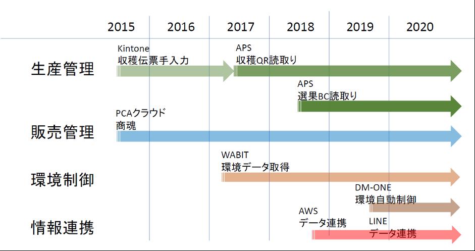 システム導入年表