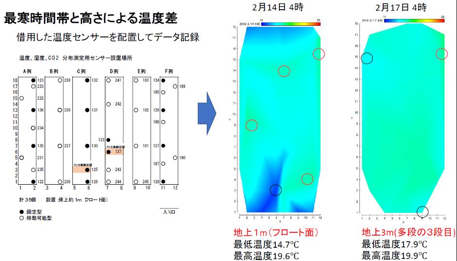 ハウス内温度分布の調査