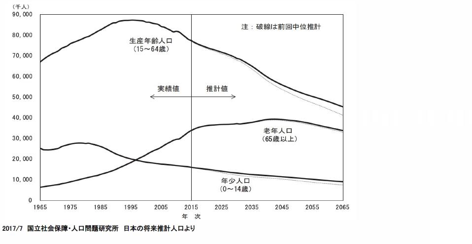日本の人口推移(予測値含む )