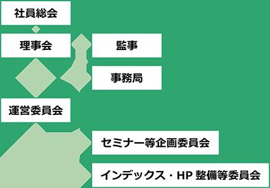 CLOUDIL組織図